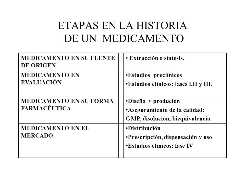 ETAPAS EN LA HISTORIA DE UN MEDICAMENTO