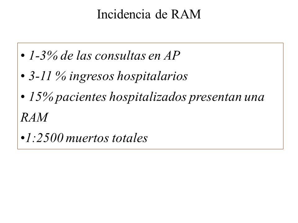Incidencia de RAM 1-3% de las consultas en AP. 3-11 % ingresos hospitalarios. 15% pacientes hospitalizados presentan una RAM.