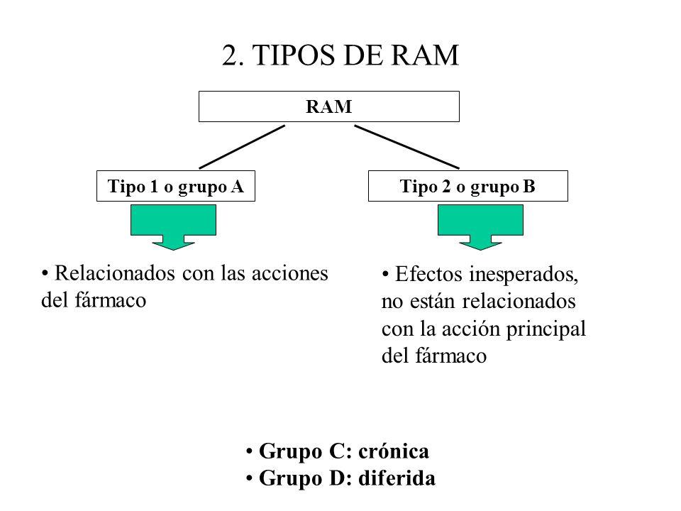 2. TIPOS DE RAM Relacionados con las acciones del fármaco