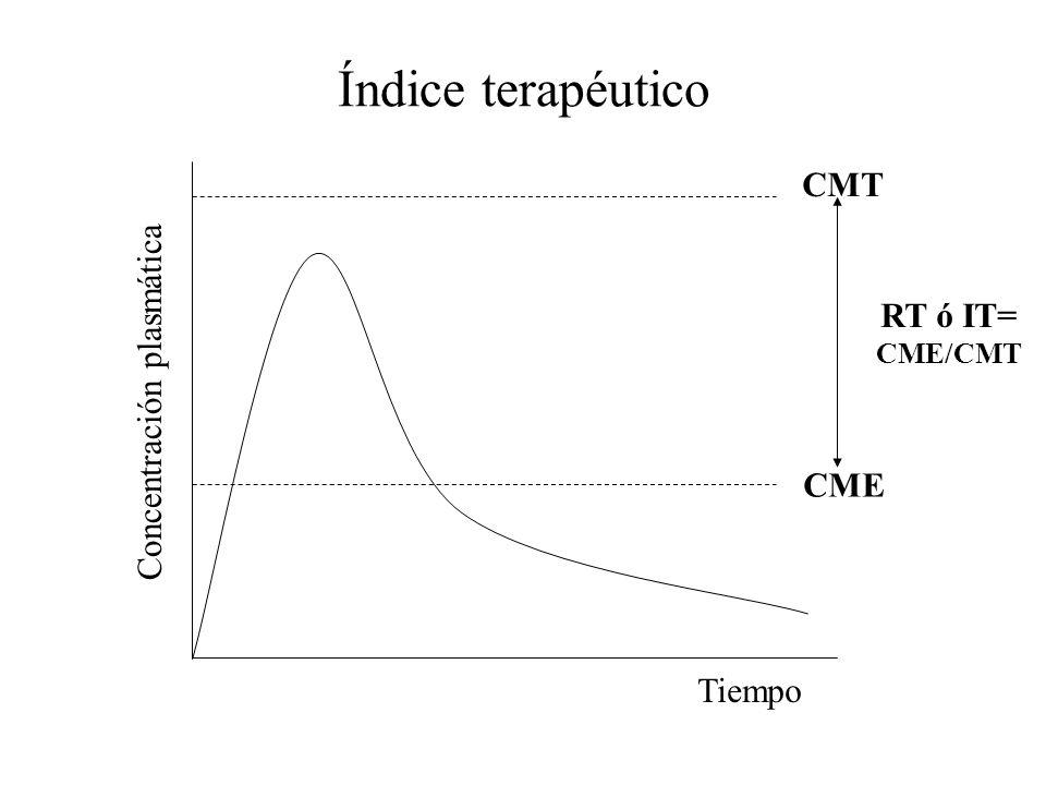 Índice terapéutico CMT RT ó IT= Concentración plasmática CME Tiempo