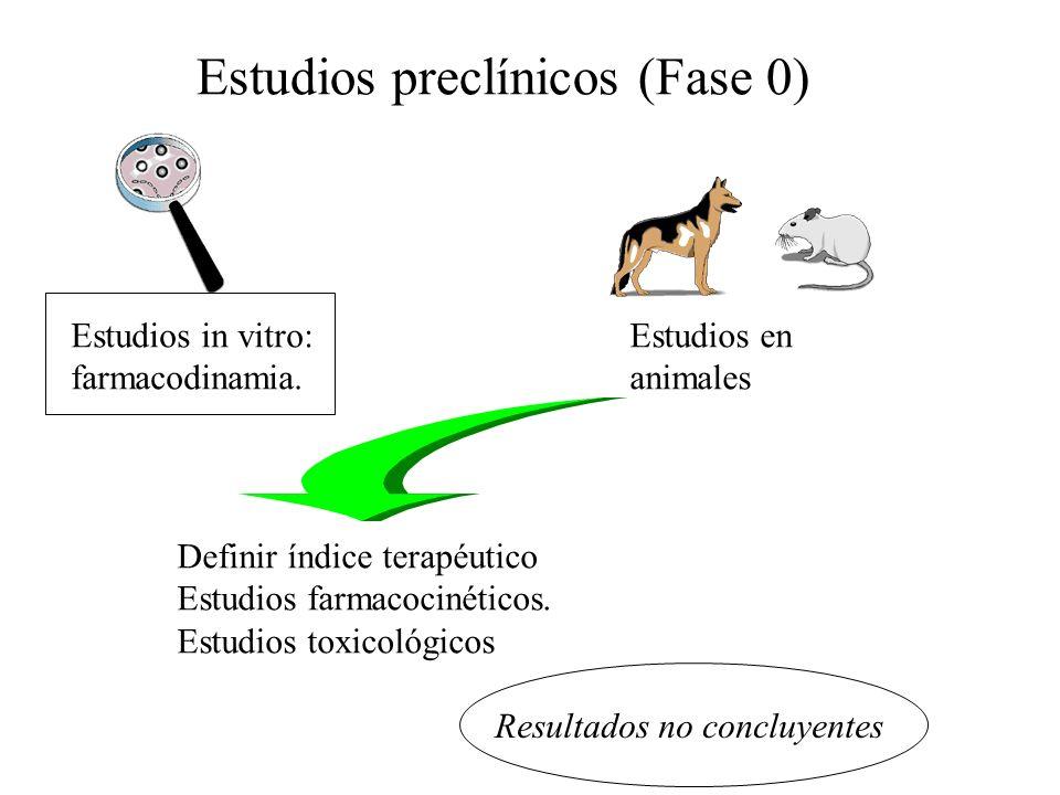 Estudios preclínicos (Fase 0)