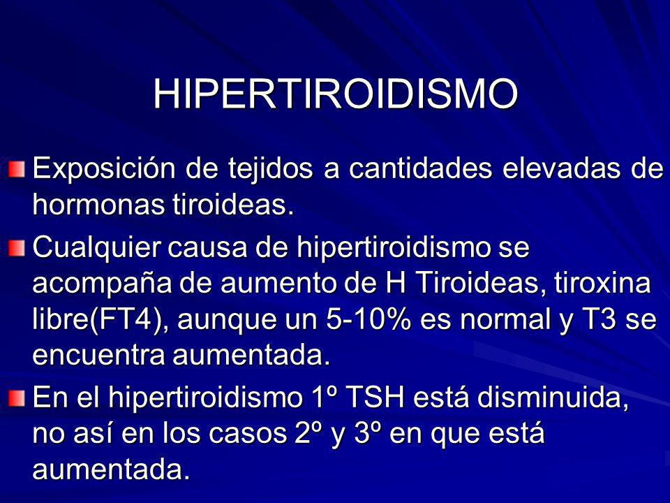 HIPERTIROIDISMO Exposición de tejidos a cantidades elevadas de hormonas tiroideas.