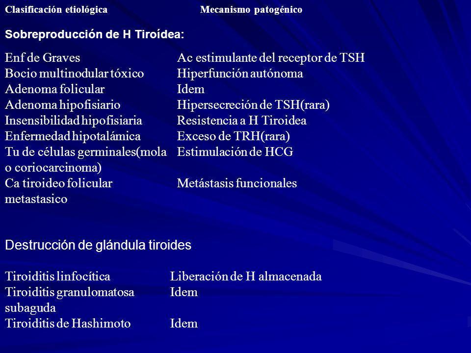 Bocio multinodular tóxico Adenoma folicular Adenoma hipofisiario
