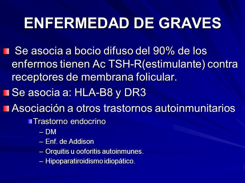 ENFERMEDAD DE GRAVES Se asocia a bocio difuso del 90% de los enfermos tienen Ac TSH-R(estimulante) contra receptores de membrana folicular.