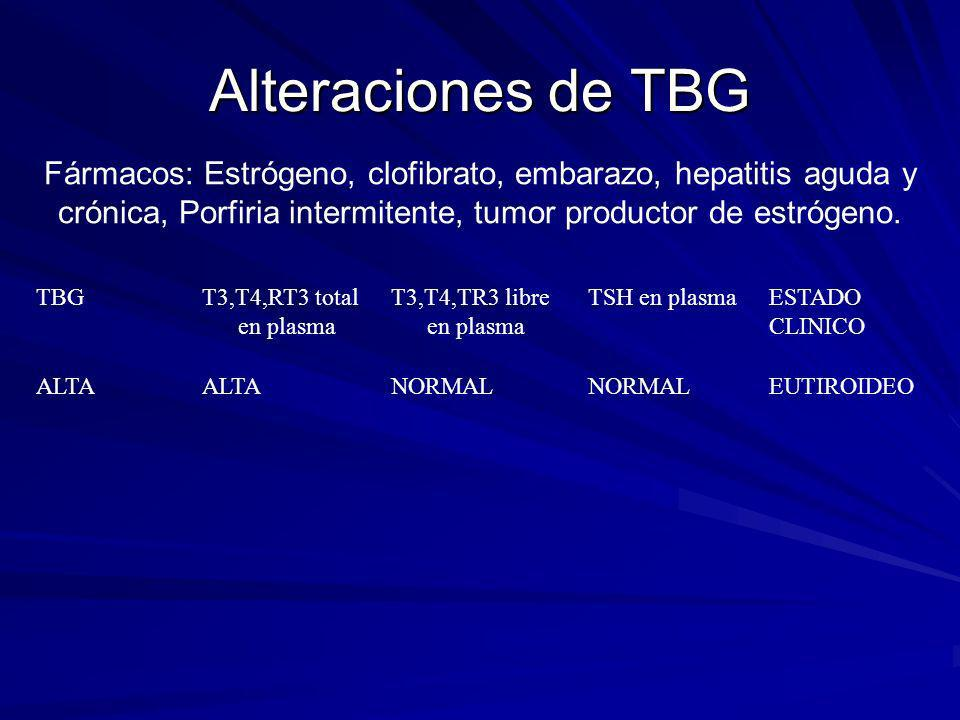 Alteraciones de TBG Fármacos: Estrógeno, clofibrato, embarazo, hepatitis aguda y crónica, Porfiria intermitente, tumor productor de estrógeno.