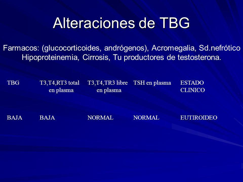 Alteraciones de TBG Farmacos: (glucocorticoides, andrógenos), Acromegalia, Sd.nefrótico Hipoproteinemia, Cirrosis, Tu productores de testosterona.