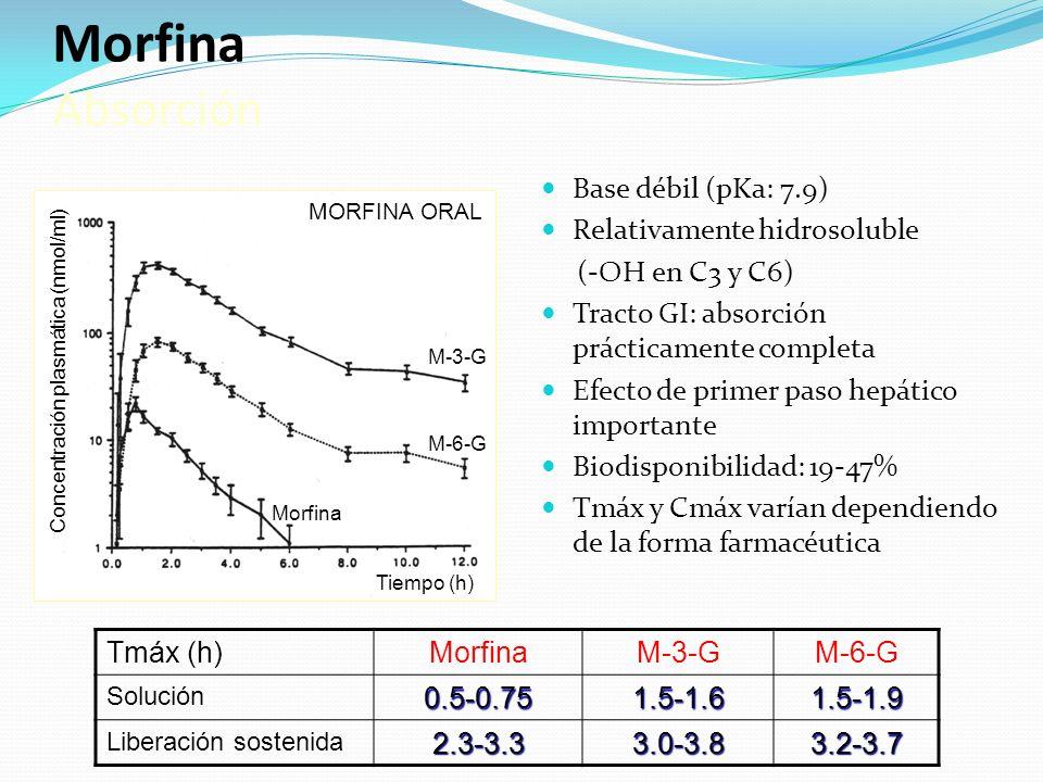 Morfina Absorción Base débil (pKa: 7.9) Relativamente hidrosoluble