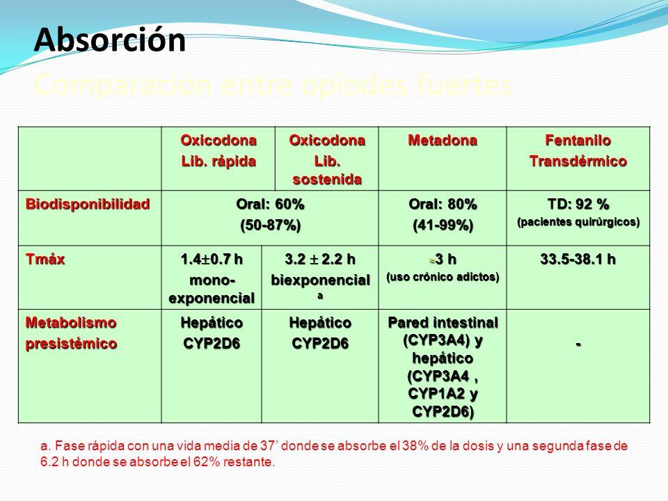 Absorción Comparación entre opiodes fuertes