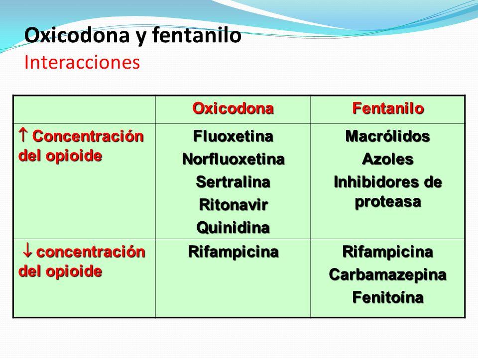 Oxicodona y fentanilo Interacciones