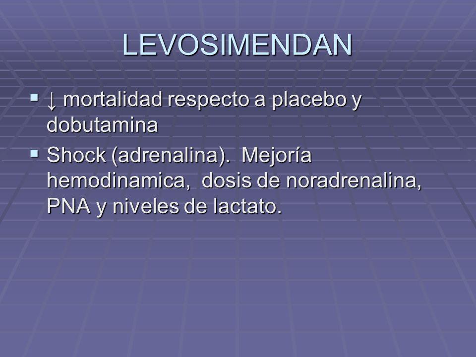 LEVOSIMENDAN ↓ mortalidad respecto a placebo y dobutamina