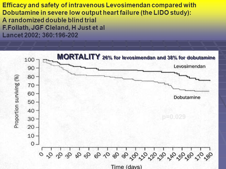 MORTALITY 26% for levosimendan and 38% for dobutamine