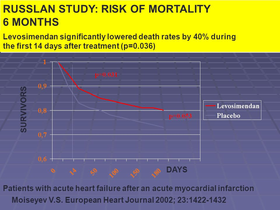 RUSSLAN STUDY: RISK OF MORTALITY 6 MONTHS
