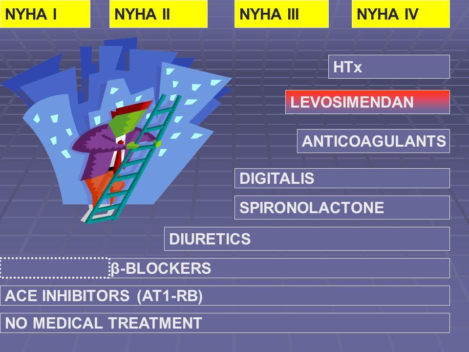 NYHA I NYHA II. NYHA III. NYHA IV. HTx. LEVOSIMENDAN. ANTICOAGULANTS. DIGITALIS. SPIRONOLACTONE.