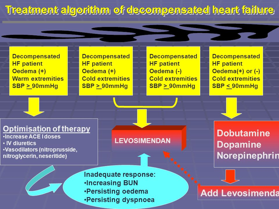 Treatment algorithm of decompensated heart failure