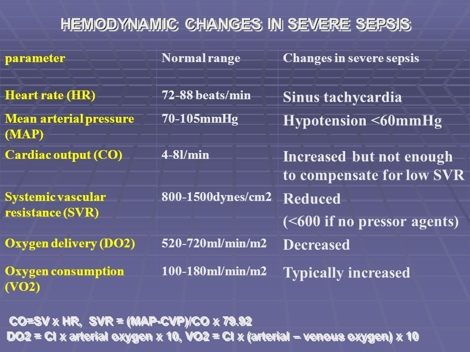 HEMODYNAMIC CHANGES IN SEVERE SEPSIS