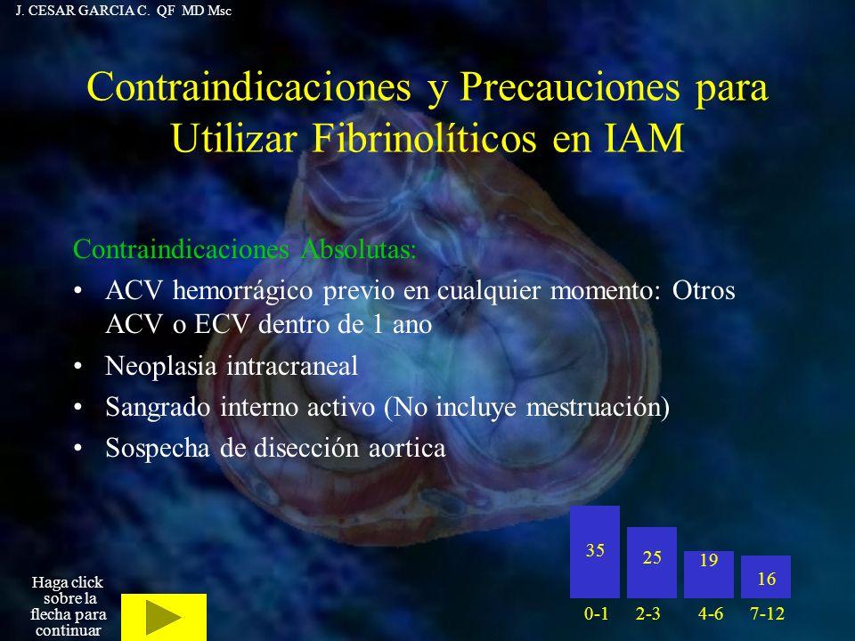 Contraindicaciones y Precauciones para Utilizar Fibrinolíticos en IAM