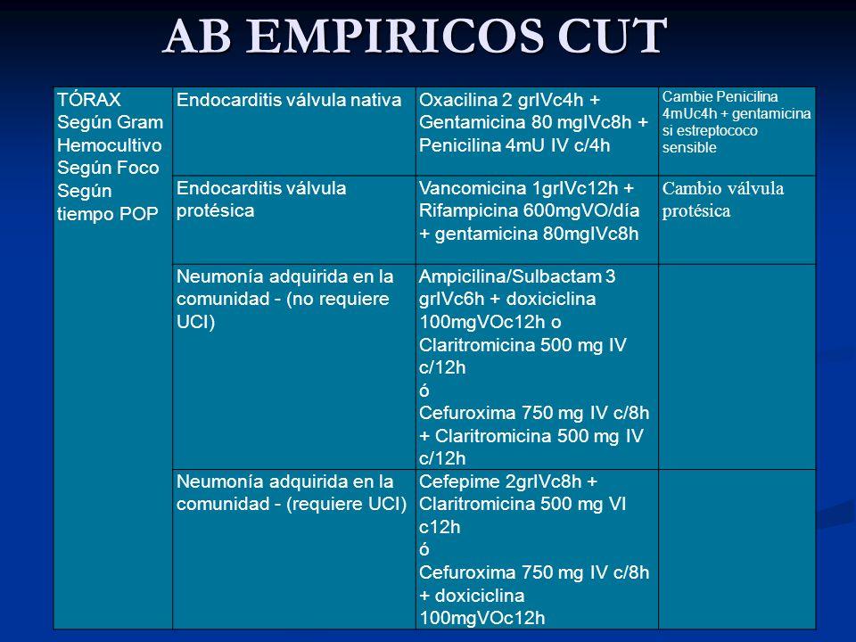 AB EMPIRICOS CUT TÓRAX Según Gram Hemocultivo Según Foco