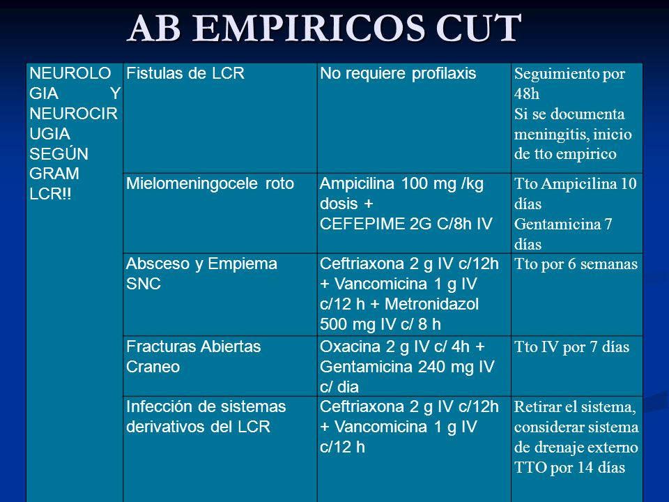 AB EMPIRICOS CUT NEUROLOGIA Y NEUROCIRUGIA SEGÚN GRAM LCR!!