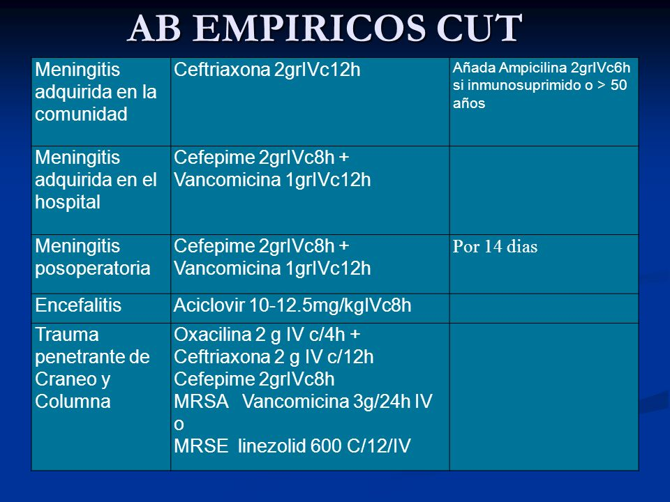 AB EMPIRICOS CUT Meningitis adquirida en la comunidad