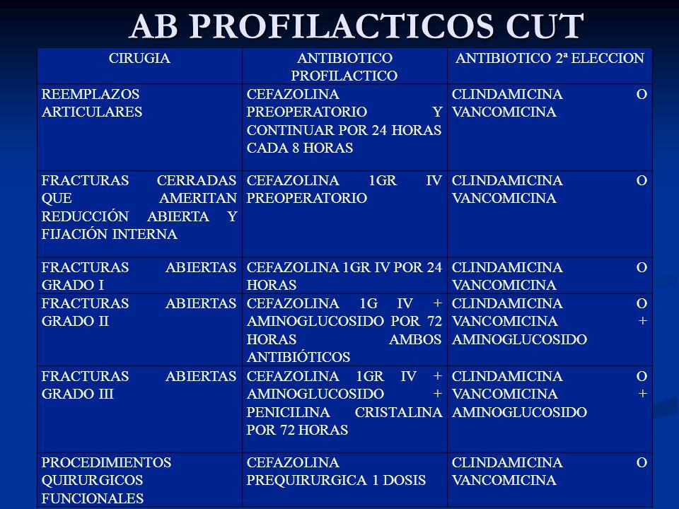 AB PROFILACTICOS CUT CIRUGIA ANTIBIOTICO PROFILACTICO