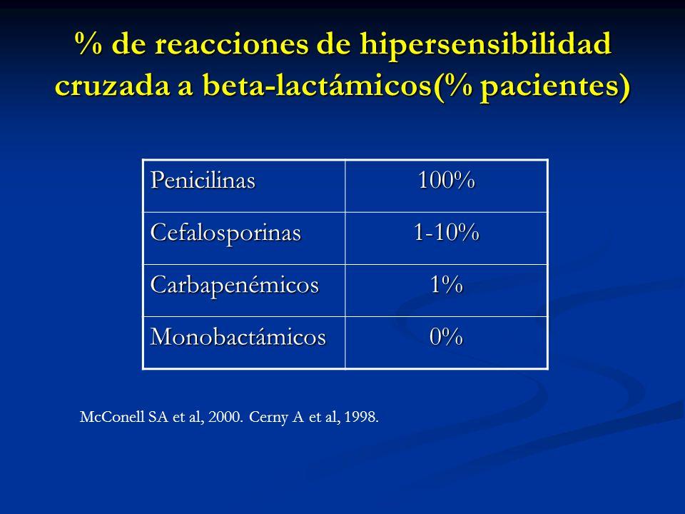 % de reacciones de hipersensibilidad cruzada a beta-lactámicos(% pacientes)