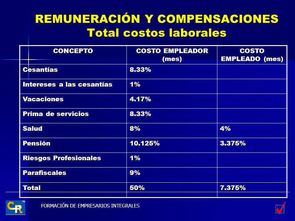 REMUNERACIÓN Y COMPENSACIONES Total costos laborales