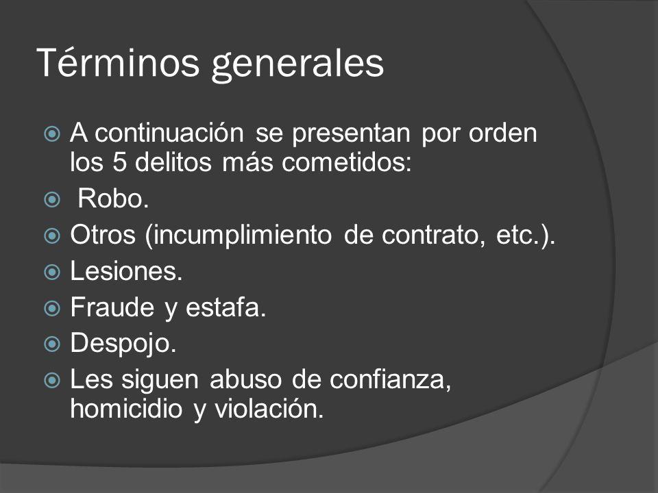 Términos generales A continuación se presentan por orden los 5 delitos más cometidos: Robo. Otros (incumplimiento de contrato, etc.).