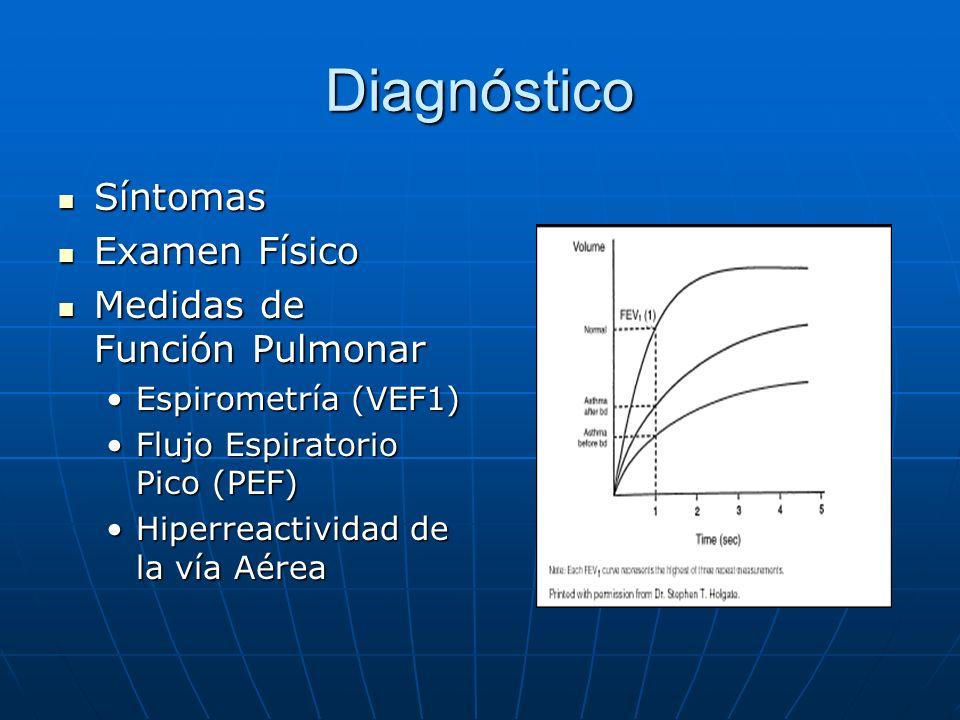 Diagnóstico Síntomas Examen Físico Medidas de Función Pulmonar