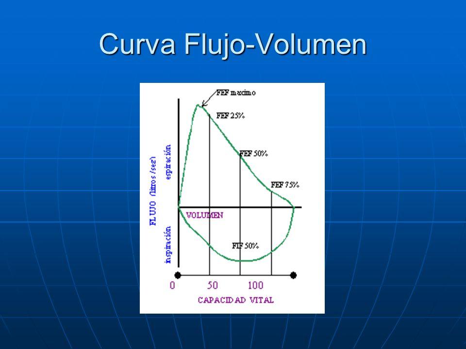 Curva Flujo-Volumen
