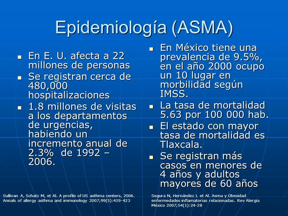 Epidemiología (ASMA) En México tiene una prevalencia de 9.5%, en el año 2000 ocupo un 10 lugar en morbilidad según IMSS.