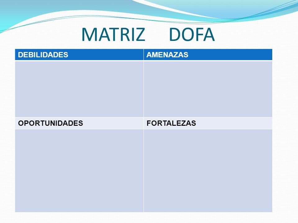 MATRIZ DOFA DEBILIDADES AMENAZAS OPORTUNIDADES FORTALEZAS