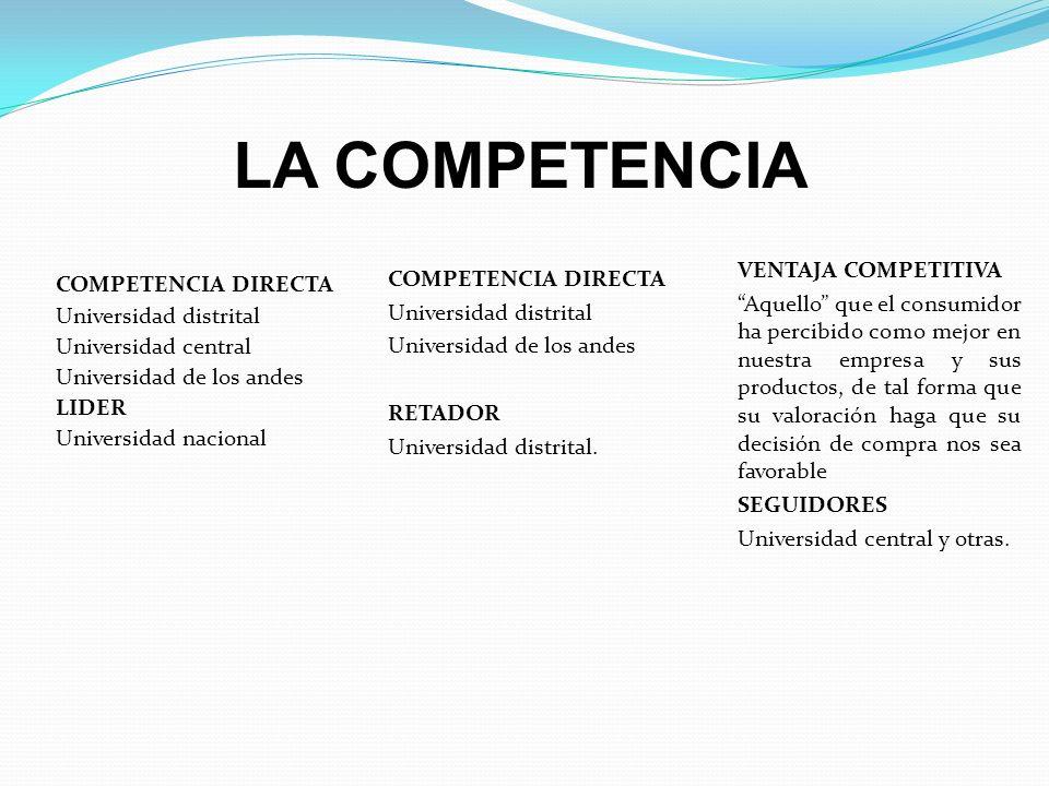 LA COMPETENCIA VENTAJA COMPETITIVA COMPETENCIA DIRECTA