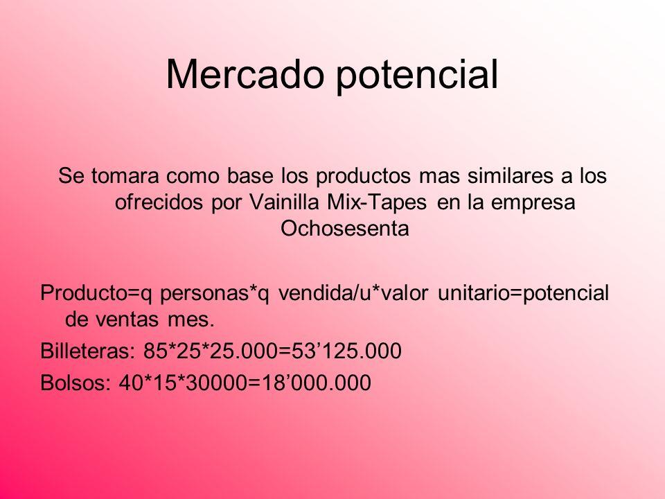 Mercado potencial Se tomara como base los productos mas similares a los ofrecidos por Vainilla Mix-Tapes en la empresa Ochosesenta.