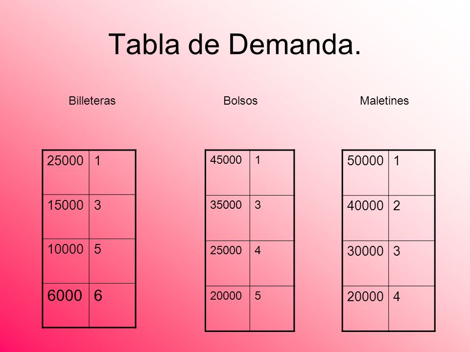 Tabla de Demanda. Billeteras. Bolsos. Maletines. 25000. 1. 15000. 3. 10000. 5. 6000. 6. 45000.