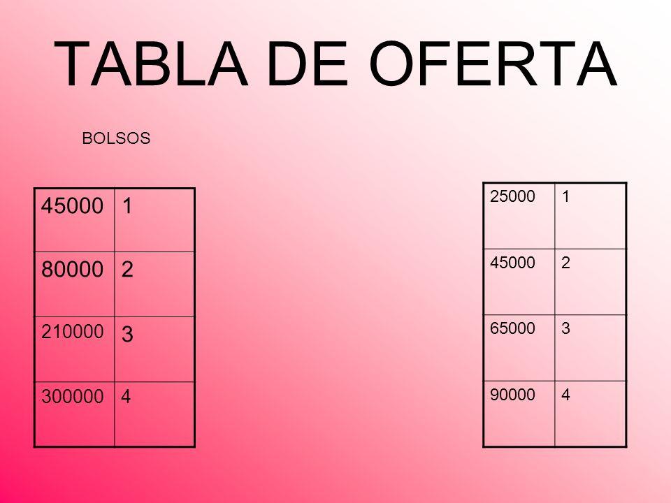 TABLA DE OFERTA BOLSOS 25000 1 45000 2 65000 3 90000 4 45000 1 80000 2 210000 3 300000 4