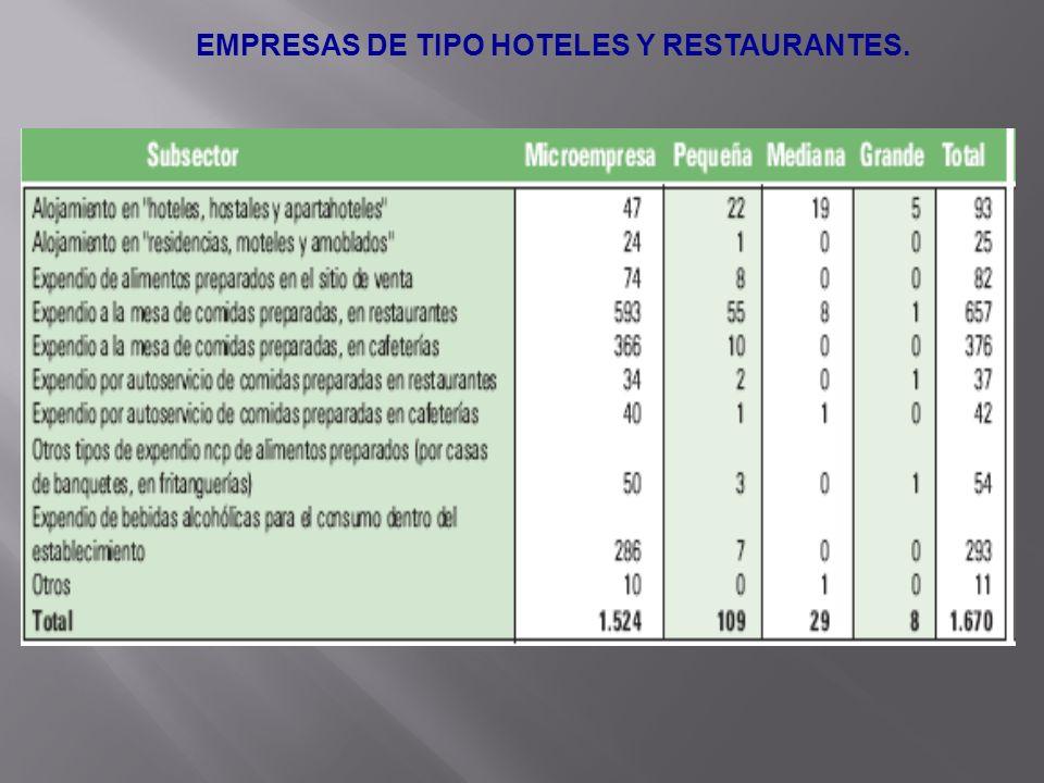 EMPRESAS DE TIPO HOTELES Y RESTAURANTES.