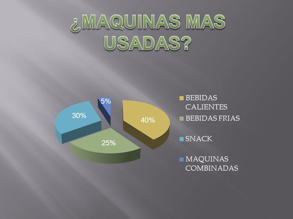 ¿MAQUINAS MAS USADAS 5% 30% 40% 25%