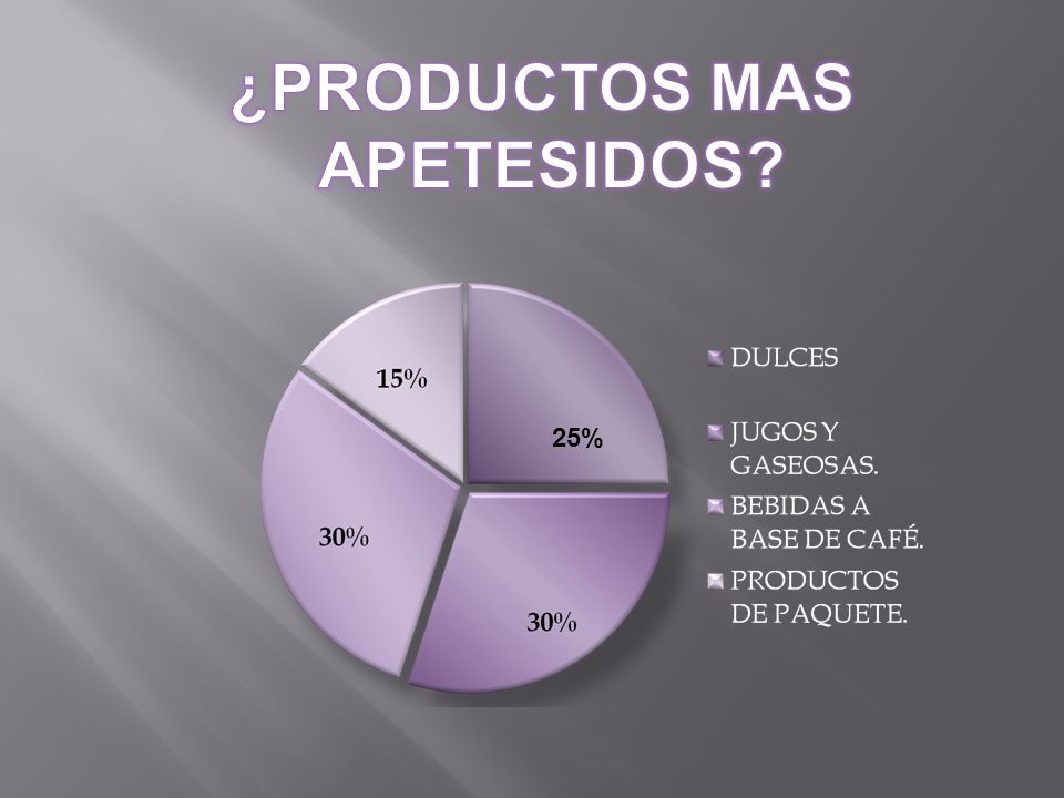 ¿PRODUCTOS MAS APETESIDOS