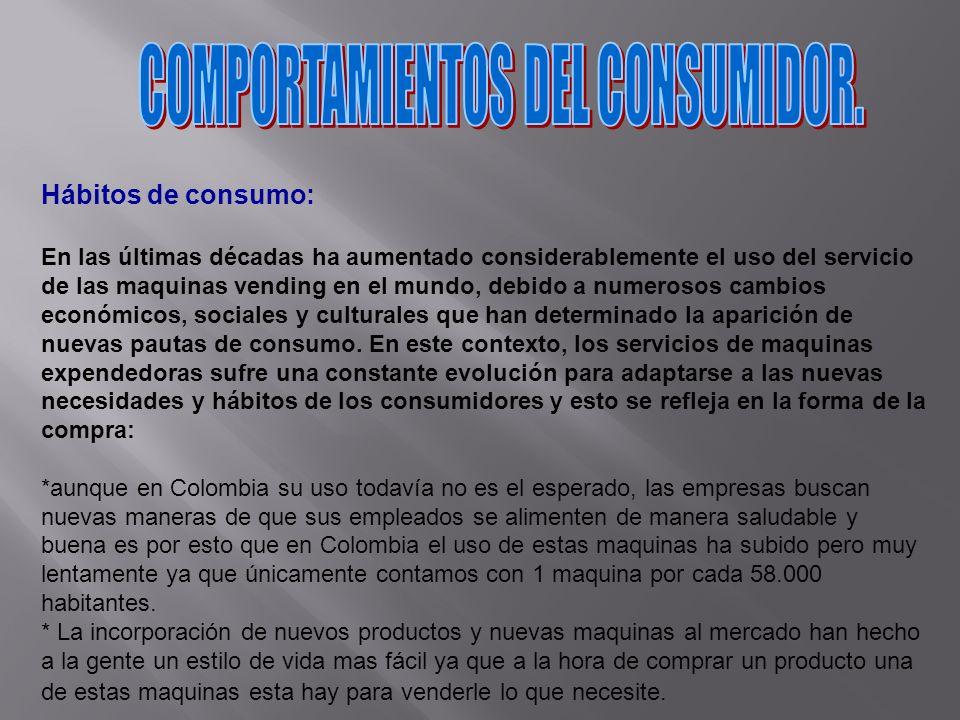 COMPORTAMIENTOS DEL CONSUMIDOR.