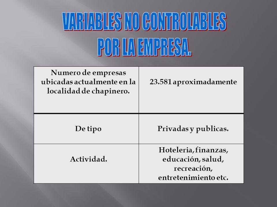 Numero de empresas ubicadas actualmente en la localidad de chapinero.