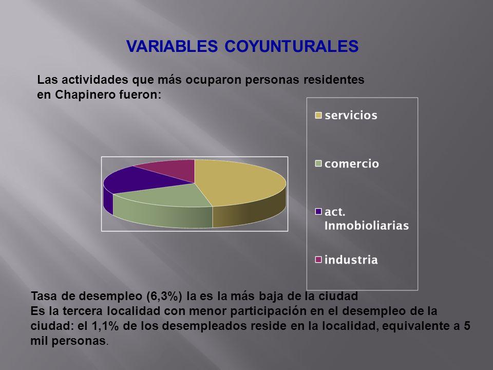 VARIABLES COYUNTURALES