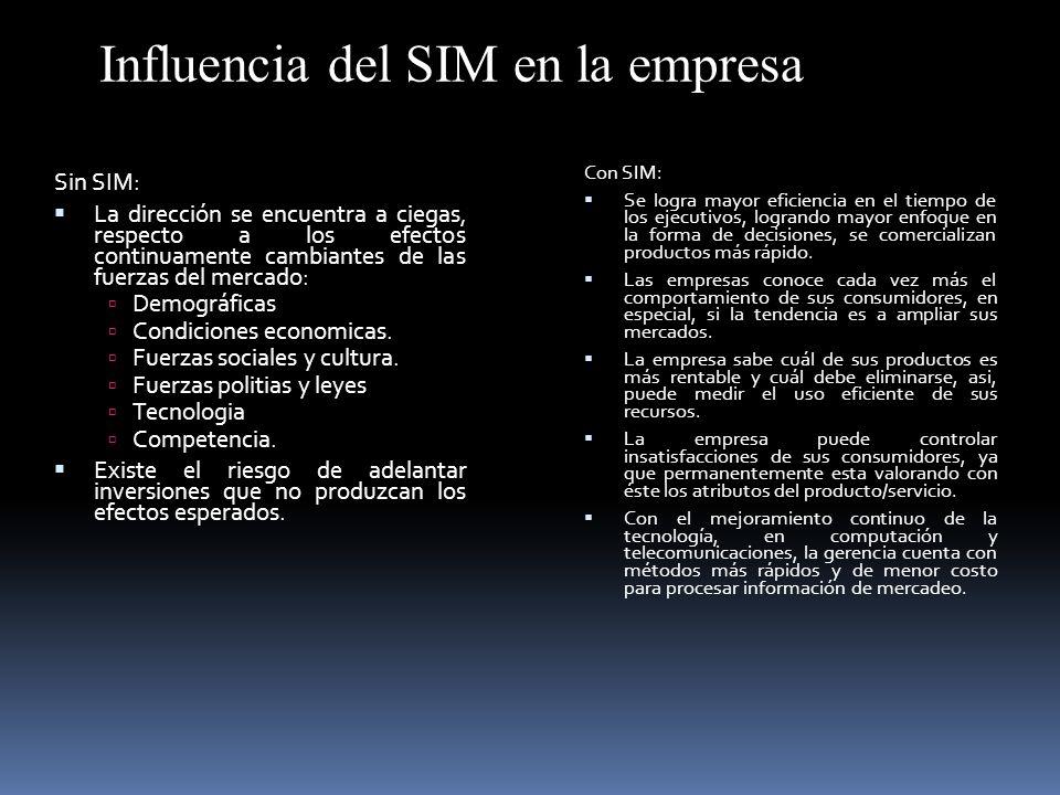 Influencia del SIM en la empresa