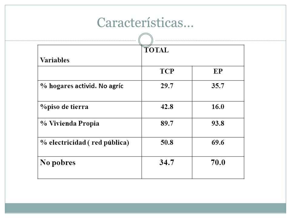 Características… No pobres 34.7 70.0 Variables TOTAL TCP EP