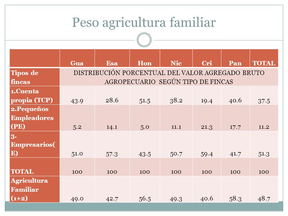 Peso agricultura familiar