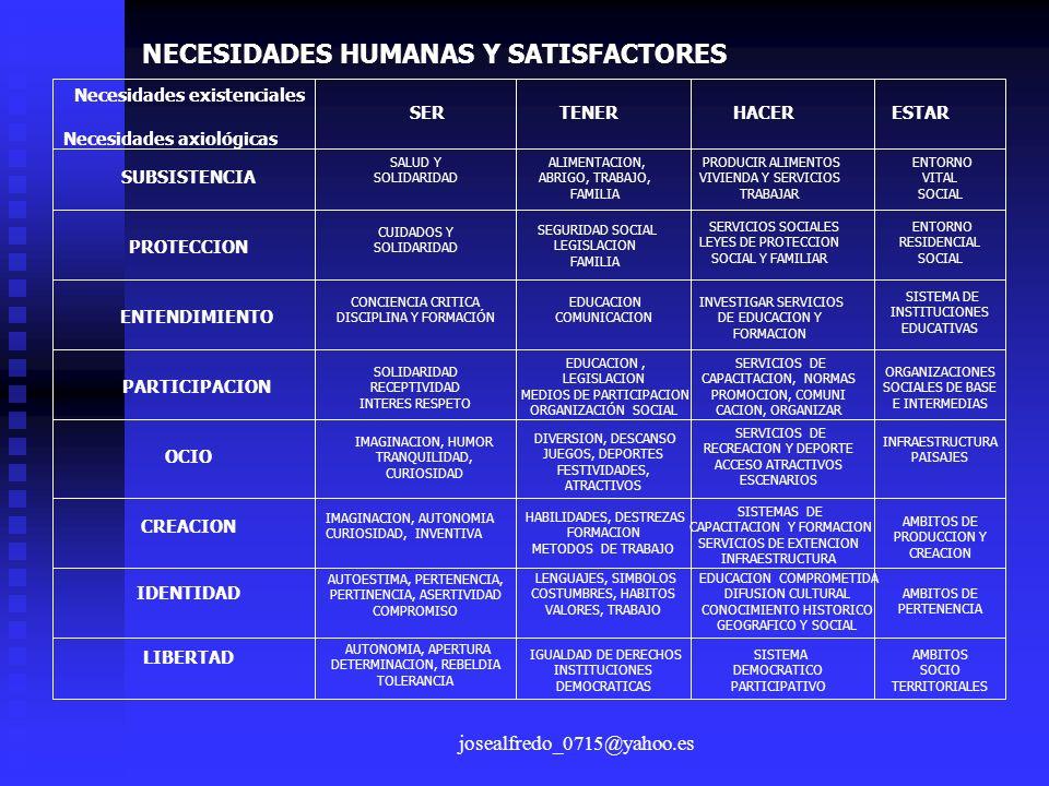 NECESIDADES HUMANAS Y SATISFACTORES