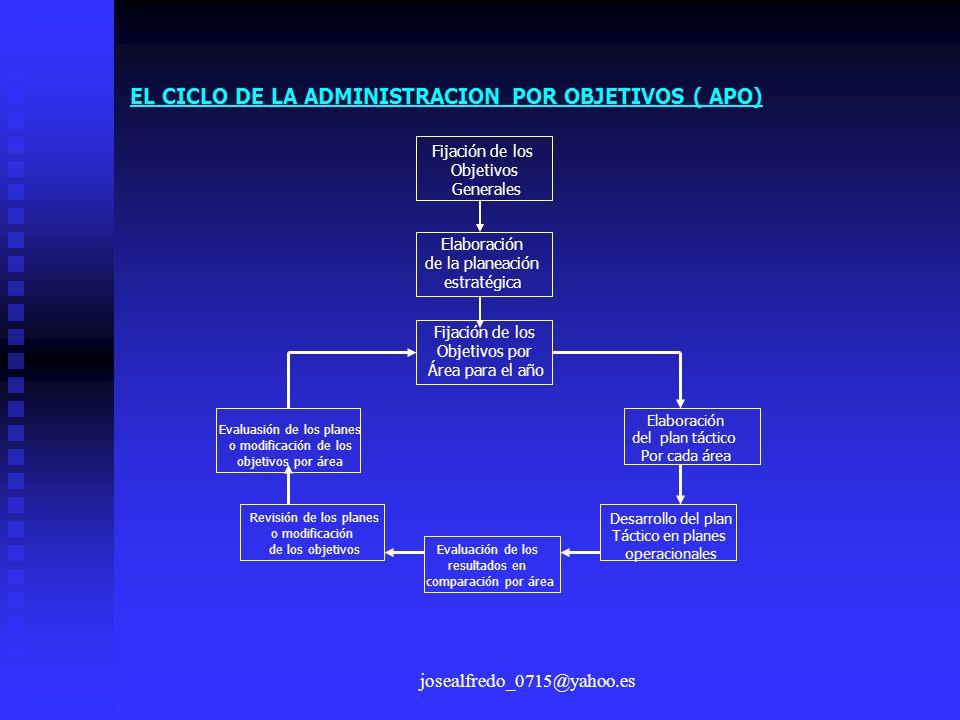 EL CICLO DE LA ADMINISTRACION POR OBJETIVOS ( APO)