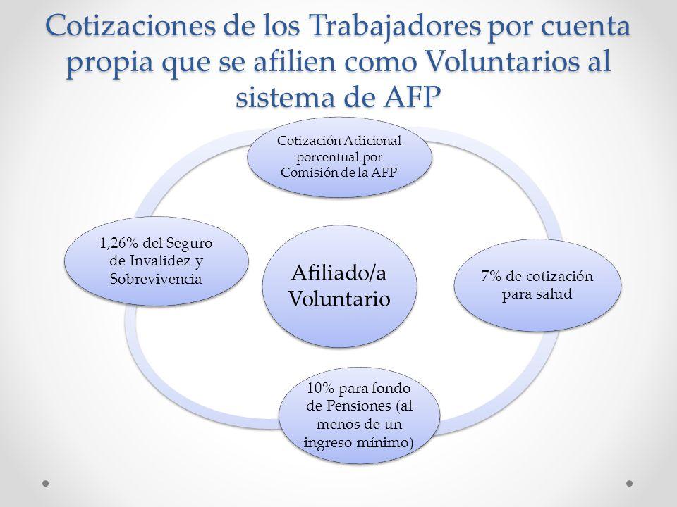 Cotizaciones de los Trabajadores por cuenta propia que se afilien como Voluntarios al sistema de AFP