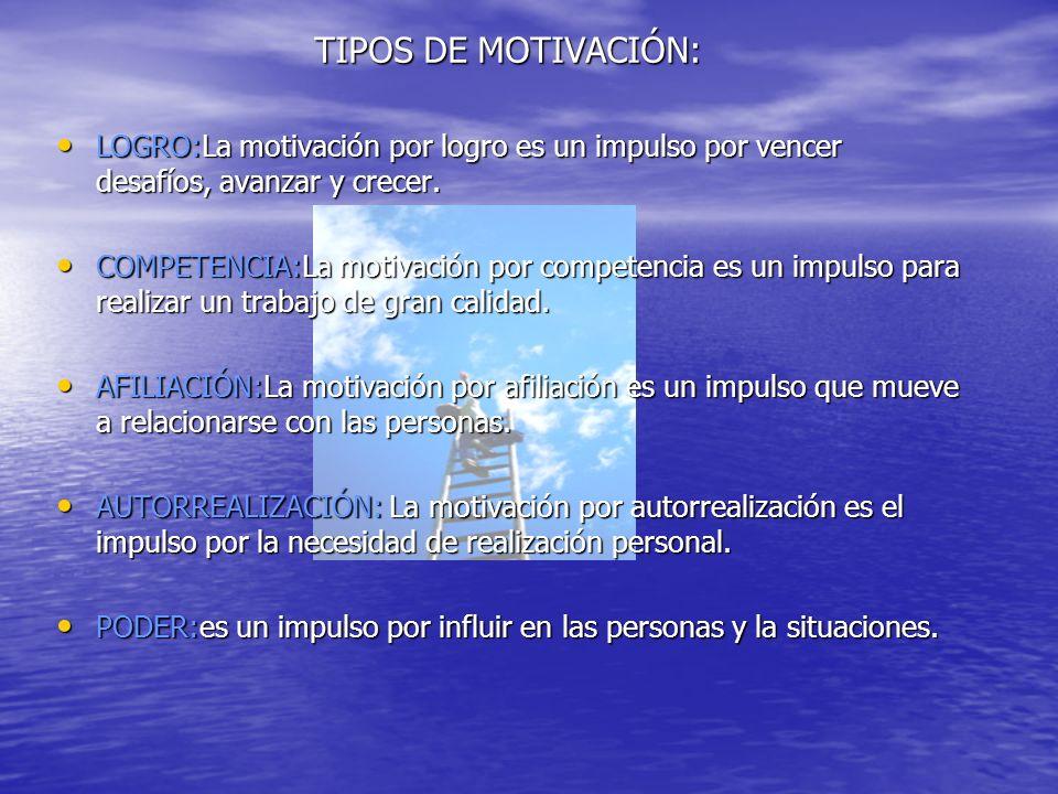 TIPOS DE MOTIVACIÓN:LOGRO:La motivación por logro es un impulso por vencer desafíos, avanzar y crecer.