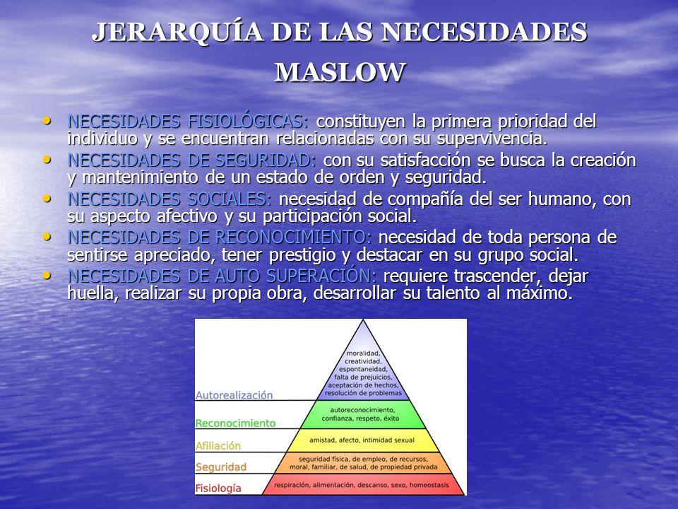 JERARQUÍA DE LAS NECESIDADES MASLOW