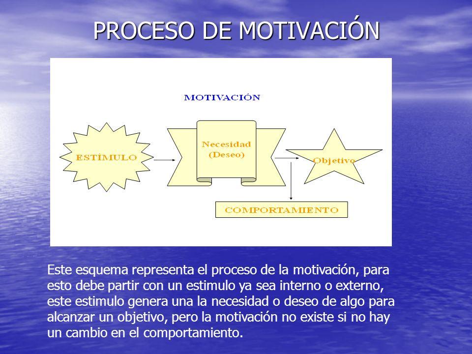 PROCESO DE MOTIVACIÓN